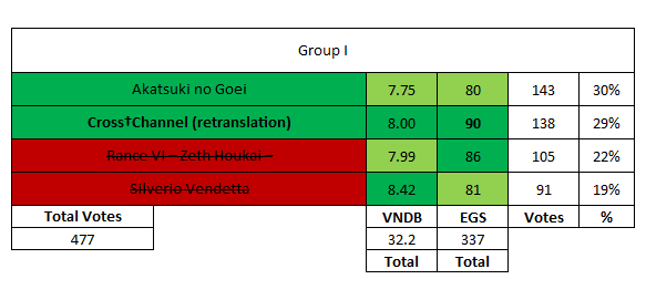 Group I