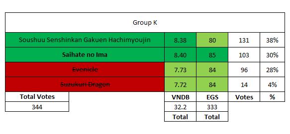 Group K