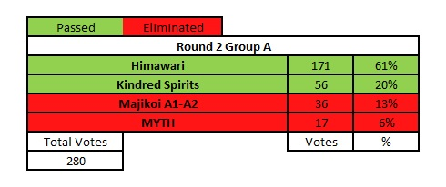 round-2-group-a