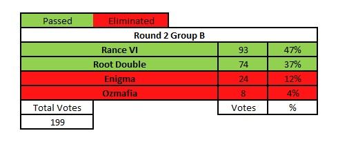 round-2-group-b