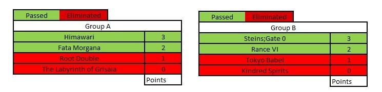 round-3-groups